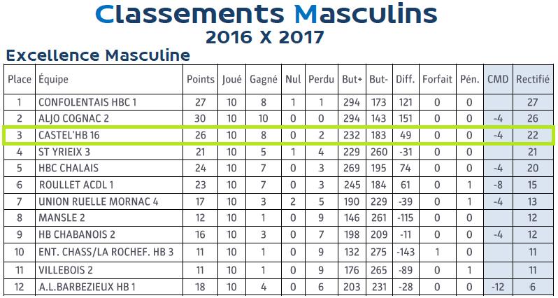 2016 2017 classement edm