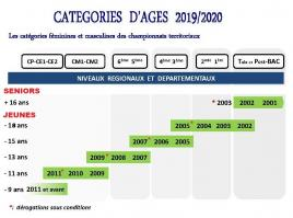 Categoriesages 2019 2022